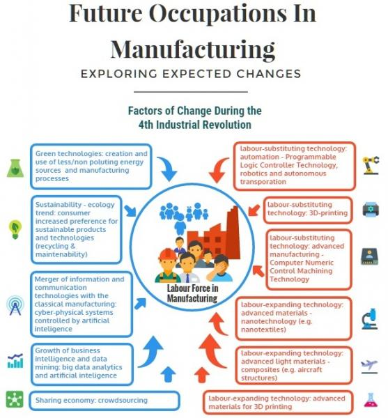 Image of the Future Occupations in Manufacturing infographic
