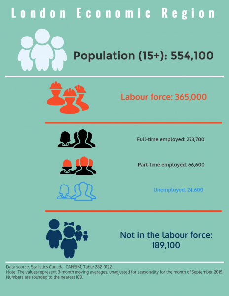 London Economic Region Labour Force Infographic