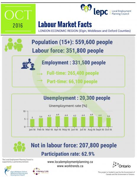 Labour market facts for London Economic Region in October 2016 - infographic image