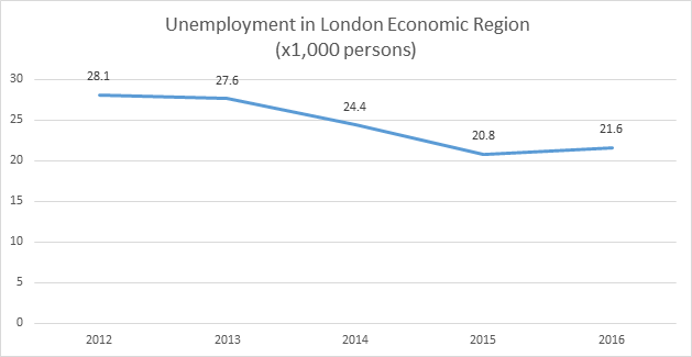 Labour market briefing - London Economic Region in January 2017 - Figure 2