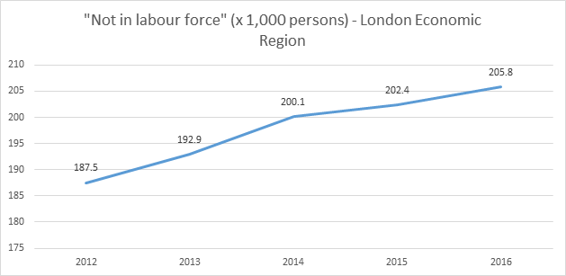 Labour market briefing - London Economic Region in January 2017 - Figure 3