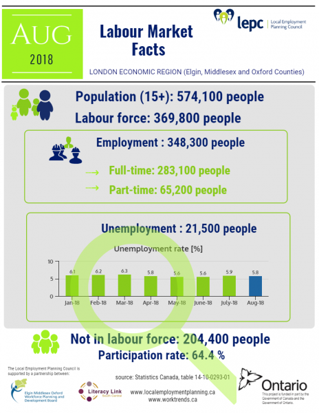 Labour Market Facts - London Economic Region - August 2018 - image