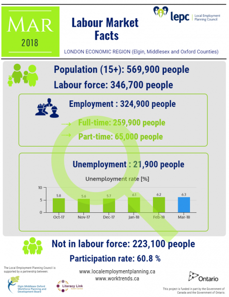 Labour Market facts - London Economic Region - March 2018 - image