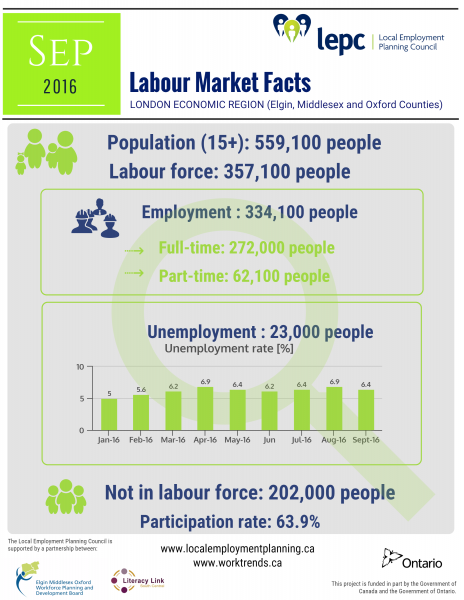 September labour market facts - London Economic Region - infographic image