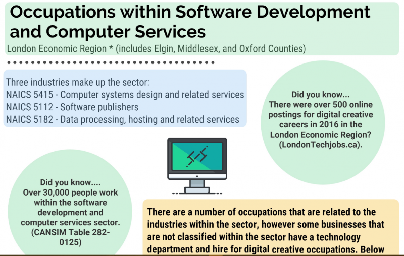 Occupations within software development and computer services in London Economic Region - image