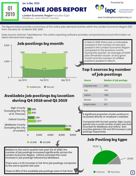 Internet job postings in the London Economic Region for Q1 of 2019