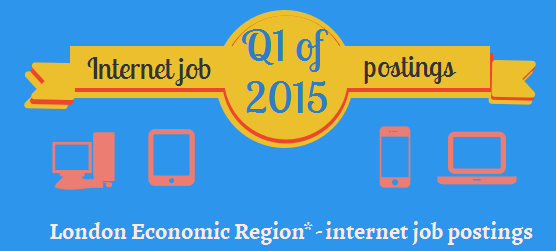 Image on Q1-2015 internet job postings in LER