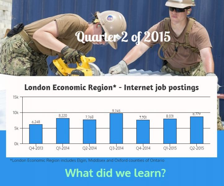 Q2 of 2015 internet job postings in London Economic Region
