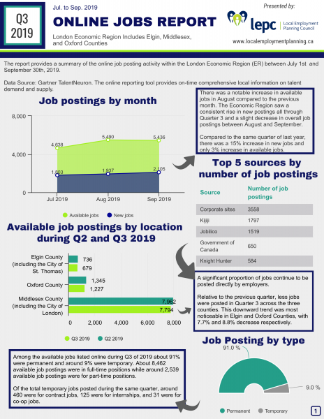 Q3 2019 Internet Job Posting Report for the London Economic Report