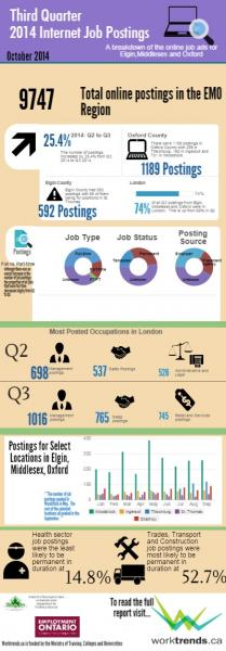 Q3 of 2014 Internet Job Postings in EMO Region - infographic