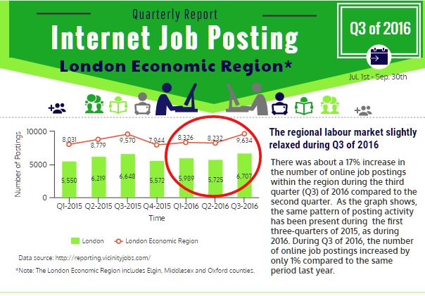 Q3 of 2016 Report on Internet Job Posting in London Economic Region - image0