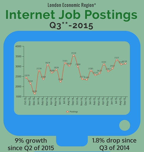 Q3 of 2015 Internet Job Postings Infographic Front Page