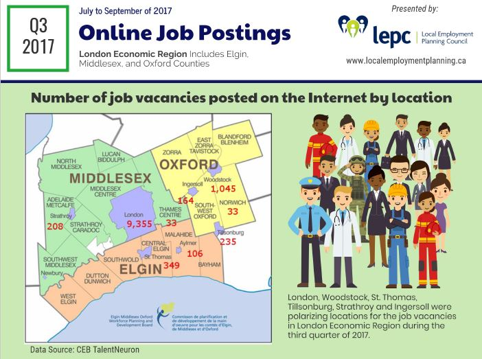 Q3 of 2017 - Internet Job Postings in London Economic Region - image