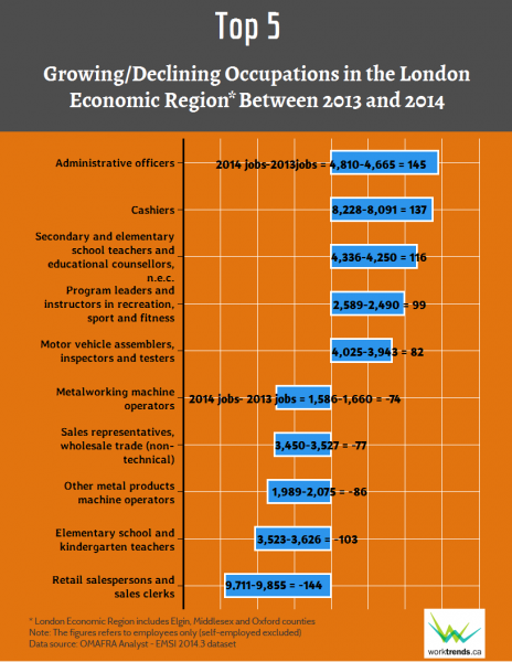 Top 5 growing/declining occupations in LER between 2013 and 2014