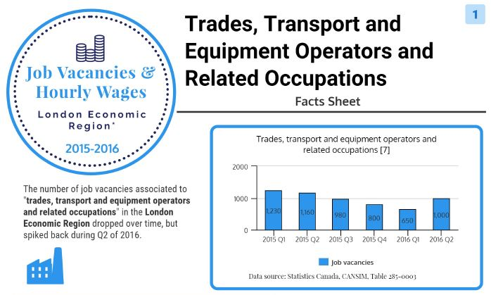 Trades, Transport, and Heavy Equipment Operator Occupations - Job Vacancies and Wages in London Economic Region image