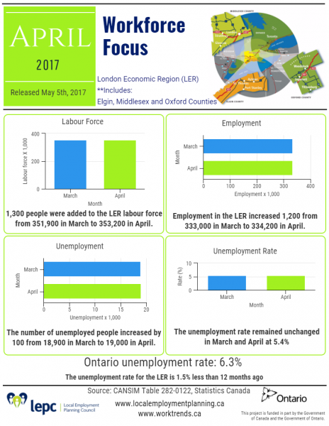 Workforce Focus April 2017